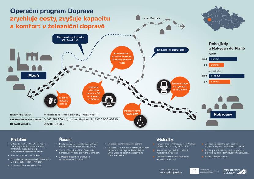 Infografika - železnice Plzeň